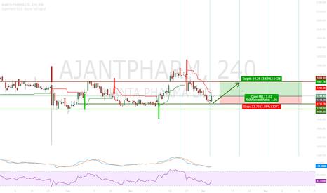 AJANTPHARM: Ajanta Pharma - Rangebound stock