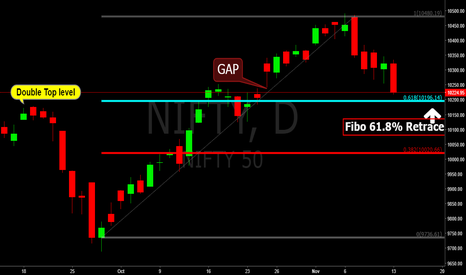 NIFTY: NIfty, Daily @ support level. Watch for price action