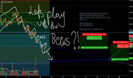 XBTEUR: Short position on BTCEUR short term?