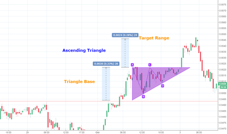 USDEUR: Ascending Triangle