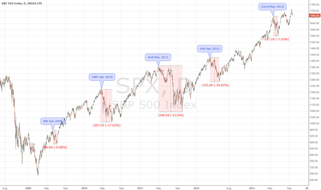 SPX: Market Seasonal Corrections Pattern