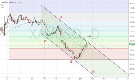 XAUUSD: Gold Daily channel
