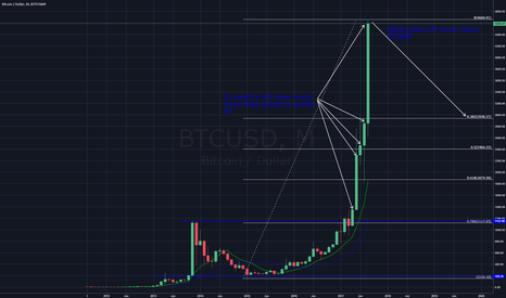 BTCUSD: How much more are they going to pump #Bitcoin?