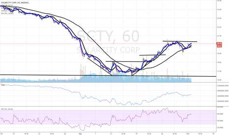 SCTY: $SCTY aiming for new highs