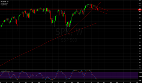 SPX: SPX | Taking a long with caution on this small downtrend