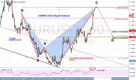 EURUSD: EURUSD: A Completed Shark Pattern & Explanation