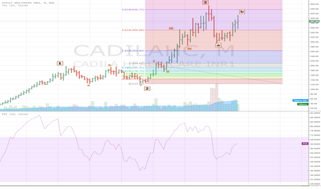 CADILAHC: Cadila Healthcare retracing the fall from high of 453 to sub 300