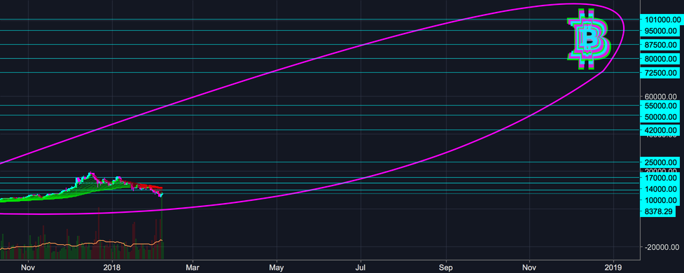 Bitcoin (BTC) 5x - 14x in 2018 - Believe it or Don't (LOW RISK)