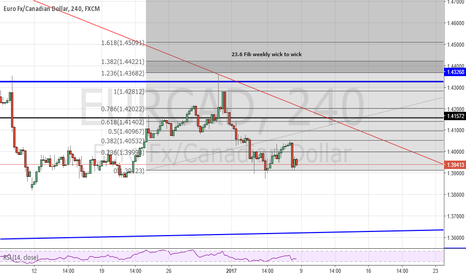 EURCAD: Awaiting 3rd trendline bounce and then down!!