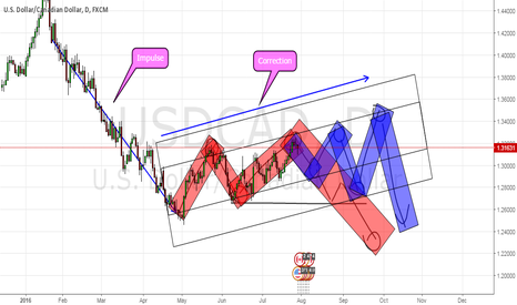 USDCAD: USDCAD Likely in a a correction