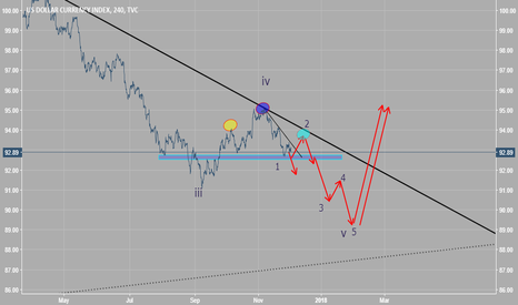 DXY: expectation the major way of dollar index