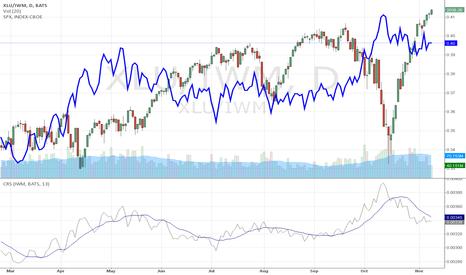 XLU/IWM: Utilities as possible as stock market indicator