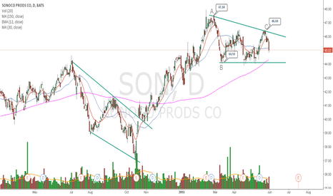 SON: SON Descending Triangle  Pattern formation
