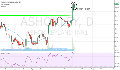 ASHOKLEY: Ashok leyland has made a Bullish Harami pattern