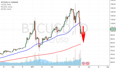 BTCUSD: $BTC bitcoin support 200MA $830