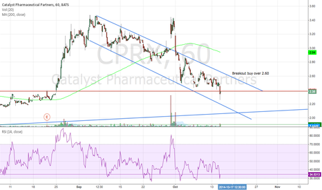 CPRX: CPRX Oversold