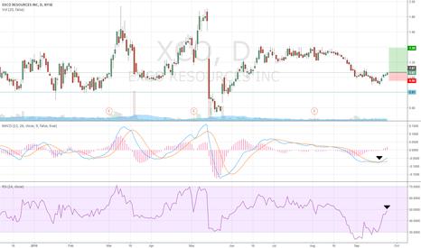 XCO: Long Position on XCO