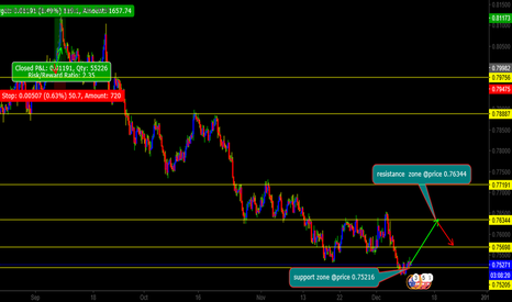 AUDUSD: audusd will buy off support before continue downtrend