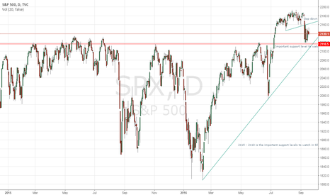 SPX: SPX - Will the Fed decision lead to a breakdown in SPX