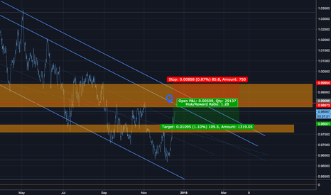 AUDCAD: AUDCAD SHORT trade opportunity
