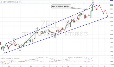 ZEEL: ZEE Completing Wave 5 - What's Next?