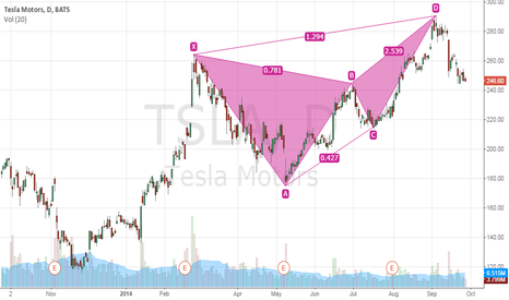 TSLA:  Bearish Harmonic Butterfly