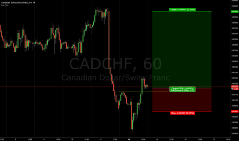 CADCHF: CADCHF Good setup for going long