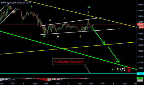 GBPUSD: End of correction