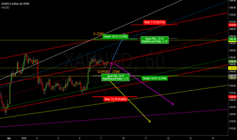 XAUUSD: Deal with the candle before news(news)