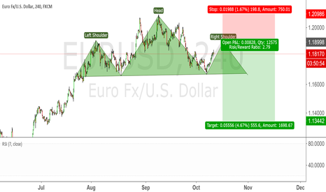 EURUSD: (Potential) Head and shoulder short
