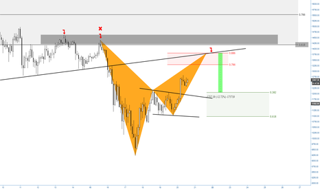 BTCUSD: (2h) Bearish Bat at confluence with the Golden Ratio