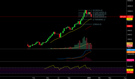 XBTUSD: BTCUSD - Parabolic Move and What Comes Next
