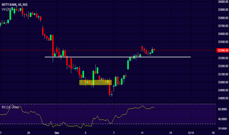 BANKNIFTY: BankNifty - Near support!