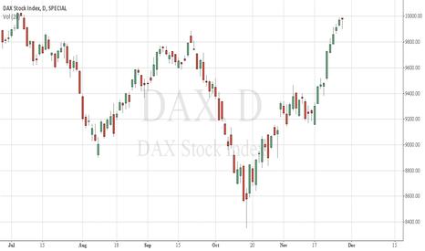 DAX: DAX, hanging man