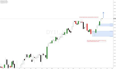 DY1!: DAX 30 German Index longs at weekly demand