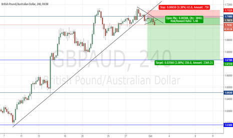 GBPAUD: MY THOUGHT'S ON GBPAUD