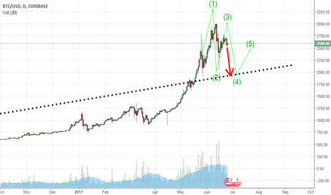BTCUSD: times is for to sell your bitcoin