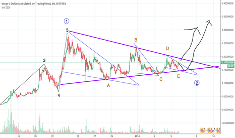 XVGUSD: XVG about to EXPLODE