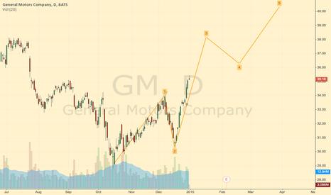 GM: 1.2.3.4.5. wave