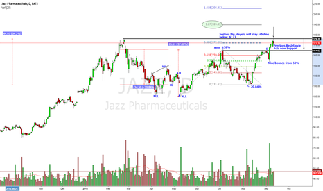 JAZZ: $JAZZ's Recent 3-Months Breakout Faces Early problems