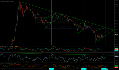 BTCUSD: The three arcs