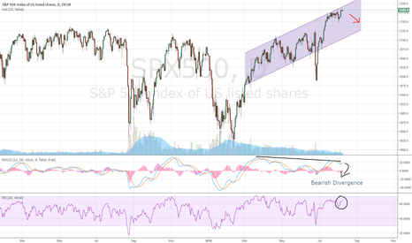 SPX500: S&P500 Unhealthy Uptrend in Disguise