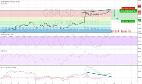 GBPUSD: short gbpusd sur consolidation court terme et fort ratio
