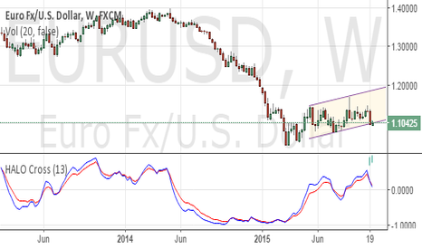 EURUSD: The Fed tomorrow and the two sides of the coin