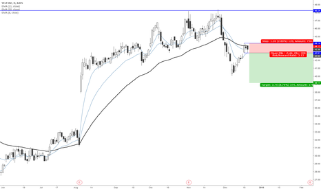 YELP: YELP Great Shorting Opportunity