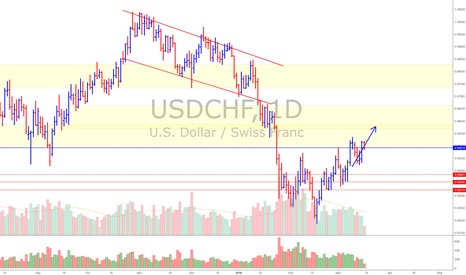 USDCHF: USD/CHF (Bulls still can win)