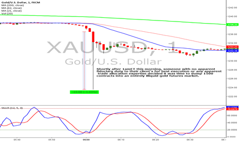 XAUUSD: Gold falls 1% in one minute