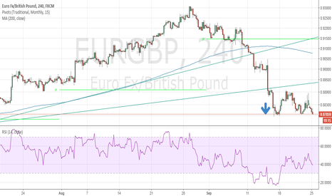 EURGBP: Holding support, going lower?