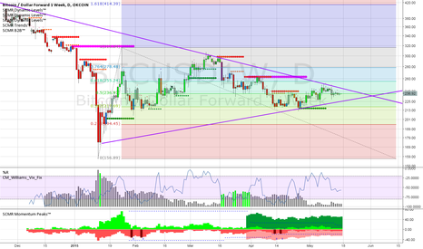 BTCUSD1W: Daily from January