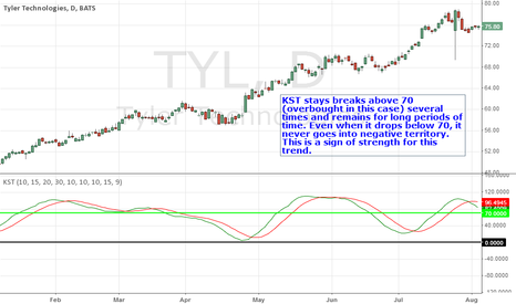 TYL: KST Overbought